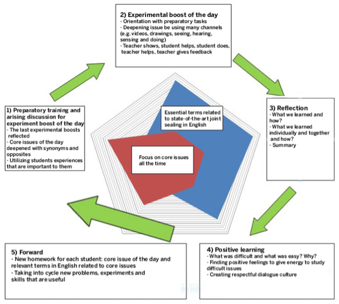 The learning cycle of The Success Pedagogy Method